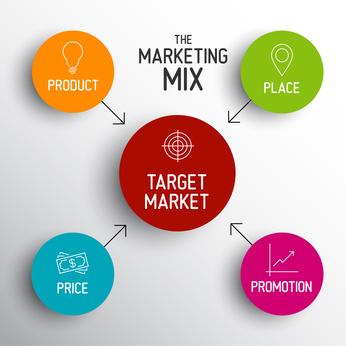 4P marketing mix model - prix, produit, promotion, place